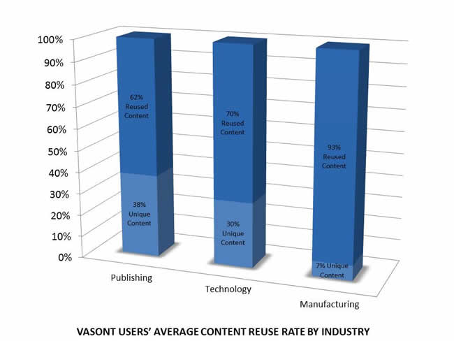 Vasont Users' Average Content Reuse Rate by Industry