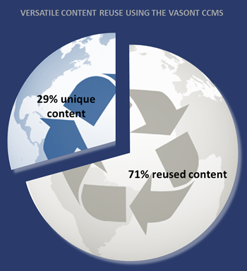 Vasont Users' Average Content Reuse Rate